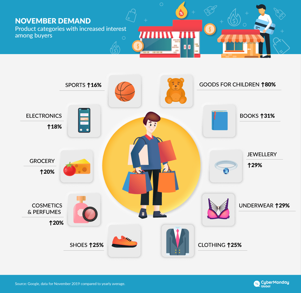 The most popular categories of products
